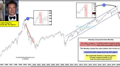 Photo of NASDAQ Pattern Looks Like The 2000 Highs. Will Results Be Different?