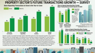 Photo of Foreign buyers to contribute the most to the Philippine property sector's future transactions growth — survey
