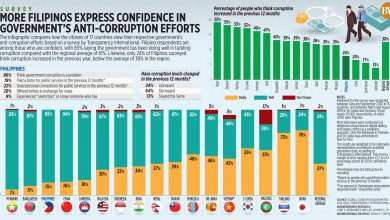 Photo of More Filipinos express confidence in government's anti-corruption efforts