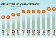 Photo of Analysts' November inflation rate estimates (2020)