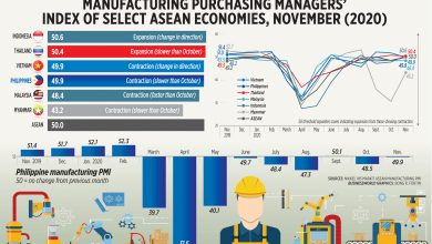 Photo of Manufacturing purchasing managers' index of select ASEAN economies, November (2020)