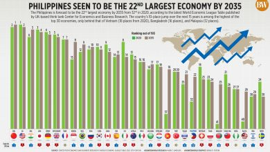 Photo of Philippines seen to be the 22nd largest economy by 2035