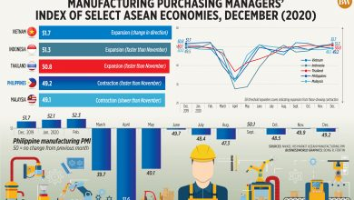 Photo of Manufacturing purchasing managers' index of select ASEAN economies, December (2020)