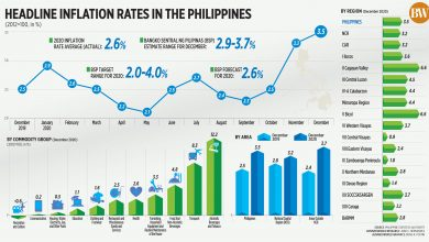 Photo of Headline inflation rates in the Philippines (December 2020)