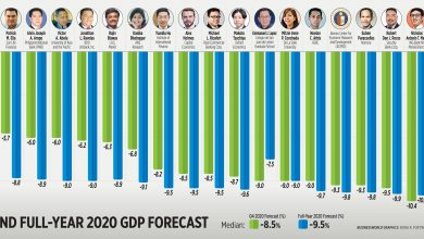 Photo of Q4 and full-year 2020 GDP forecast