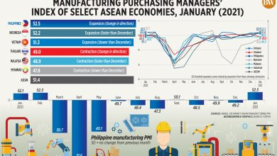 Photo of Manufacturing purchasing managers' index of select ASEAN economies, January (2021)