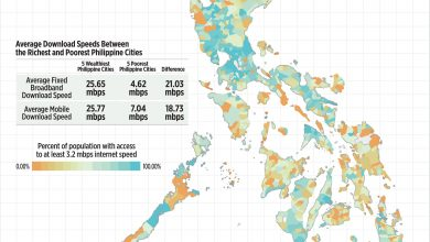 Photo of Average Download Speed Between the Richest and Poorest Philippine Cities