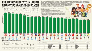 Photo of Philippines is 83rd of 162 countries in global freedom index