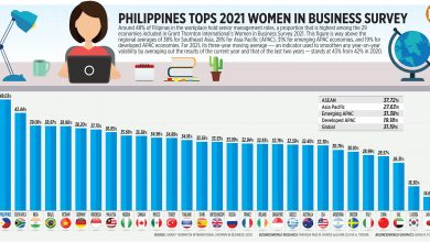 Photo of PHL tops 'Women in Business' survey